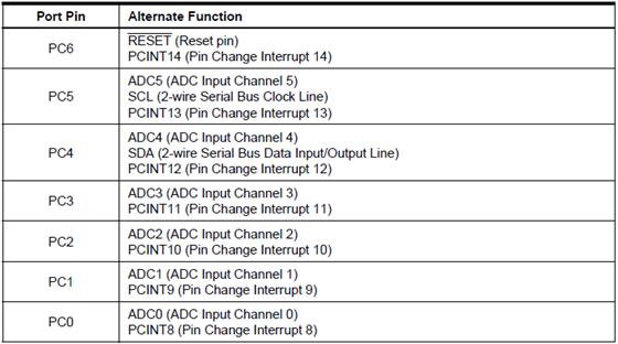 Table 2.6 konfigurasi port c